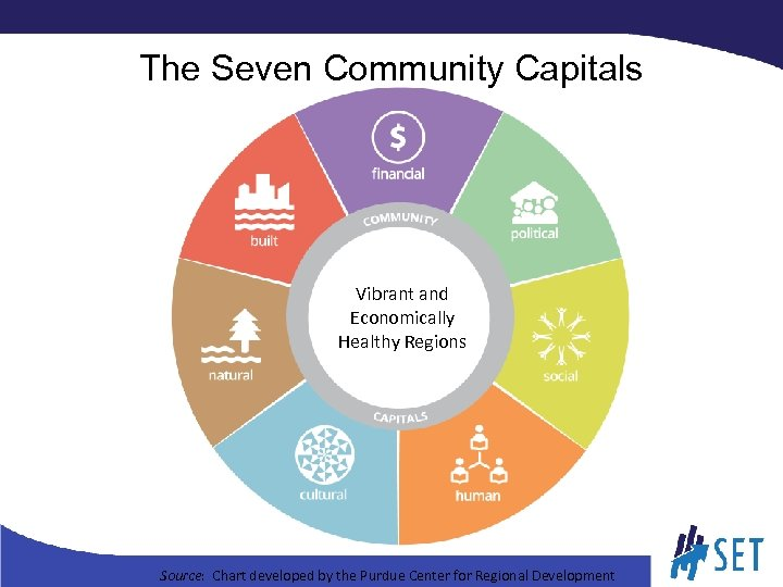 The Seven Community Capitals Vibrant and Economically Healthy Regions Source: Chart developed by the