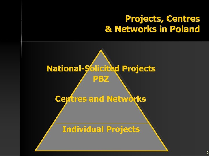 Projects, Centres & Networks in Poland National-Solicited Projects PBZ Centres and Networks Individual Projects