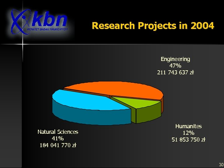 Research Projects in 2004 Engineering 47% 211 743 637 zł Natural Sciences 41% 184