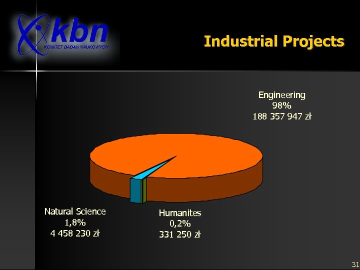 Industrial Projects Engineering 98% 188 357 947 zł Natural Science 1, 8% 4 458