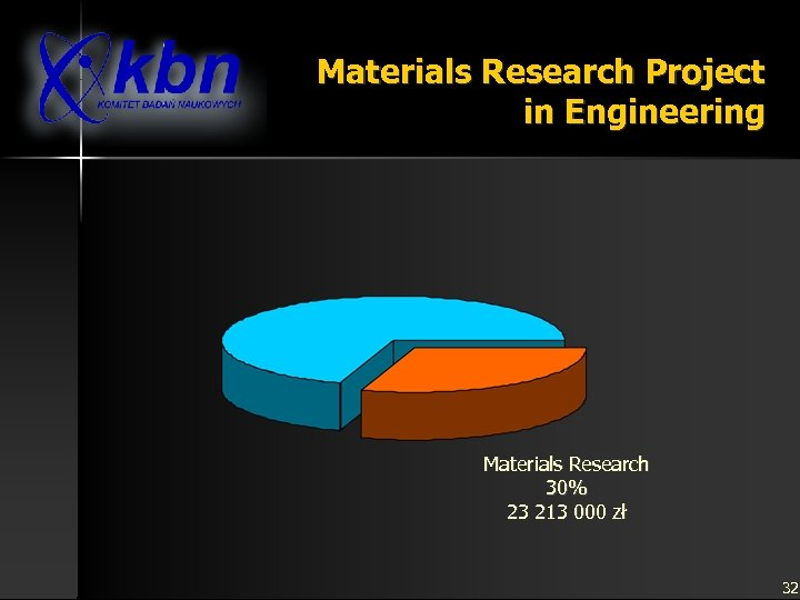 Materials Research Project in Engineering Materials Research 30% 23 213 000 zł 32