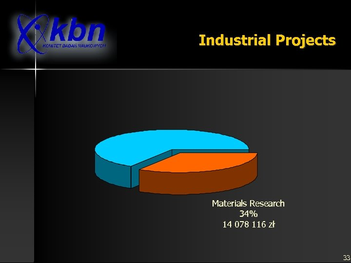 Industrial Projects Materials Research 34% 14 078 116 zł 33