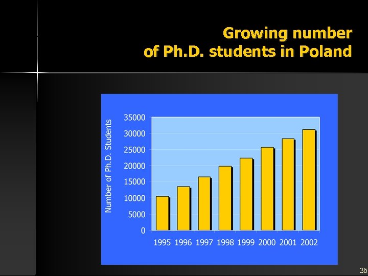 Growing number of Ph. D. students in Poland 36