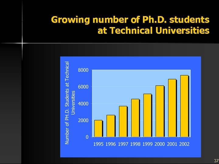 Growing number of Ph. D. students at Technical Universities 37
