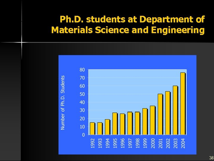 Ph. D. students at Department of Materials Science and Engineering 38