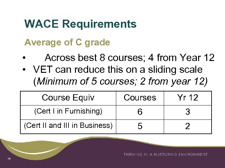 WACE Requirements Average of C grade • Across best 8 courses; 4 from Year