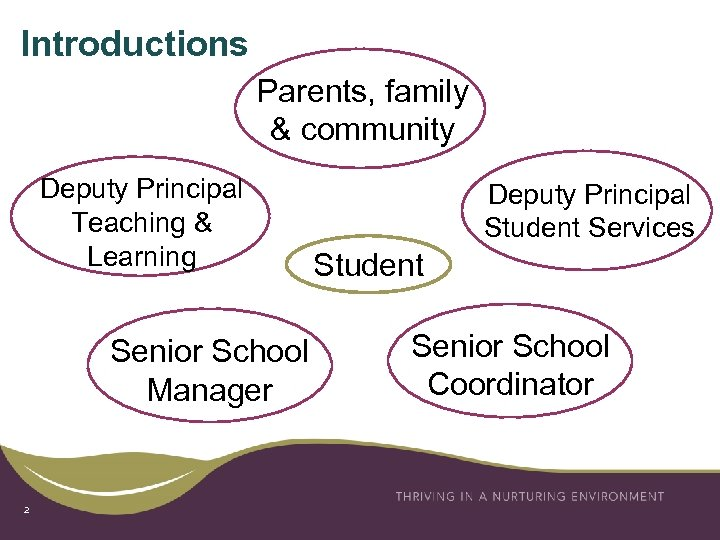 Introductions Parents, family & community Deputy Principal Teaching & Learning Senior School Manager 2