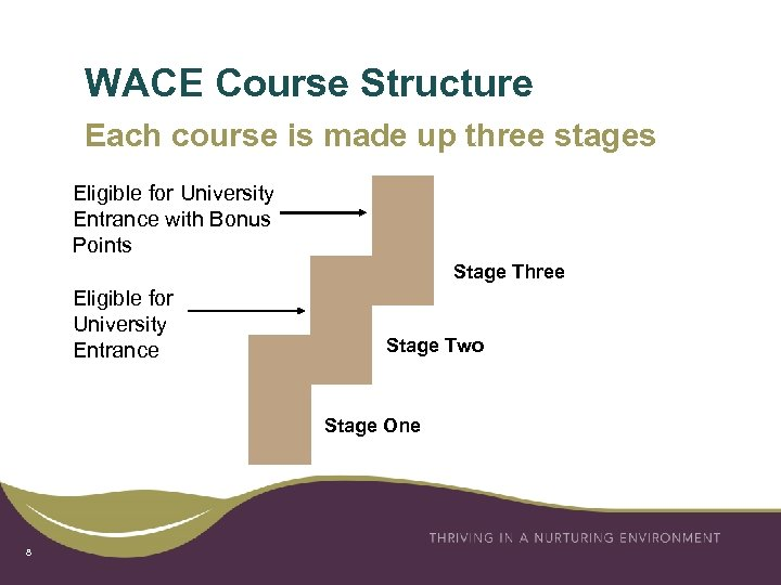 WACE Course Structure Each course is made up three stages Eligible for University Entrance