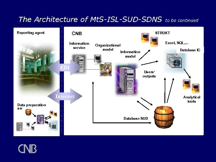 The Architecture of Mt. S-ISL-SUD-SDNS Reporting agent CNB Information service EDI to be continued