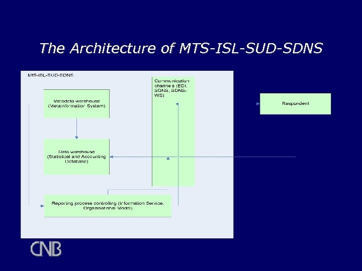 The Architecture of MTS-ISL-SUD-SDNS