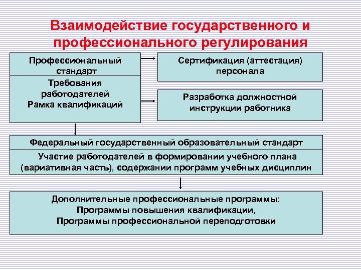 Взаимодействие государственного и профессионального регулирования Профессиональный стандарт Требования работодателей Рамка квалификаций Сертификация (аттестация) персонала