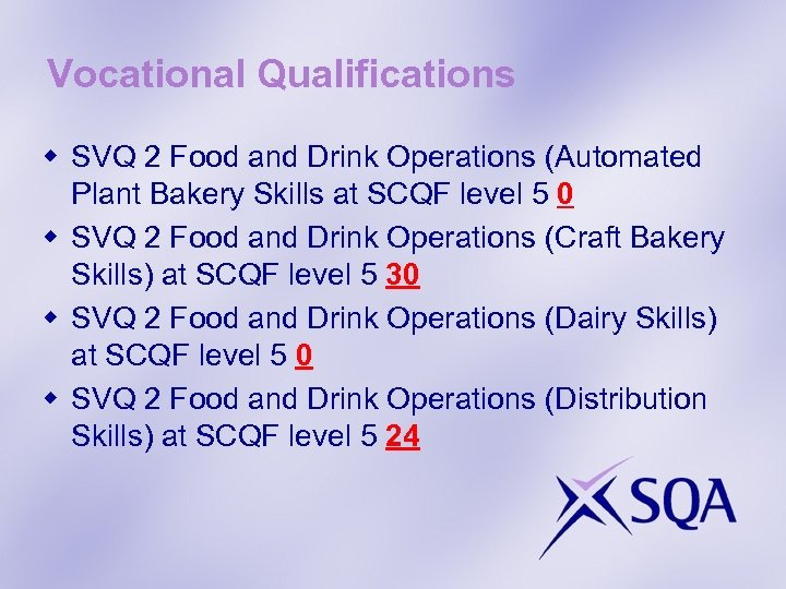 Vocational Qualifications w SVQ 2 Food and Drink Operations (Automated Plant Bakery Skills at