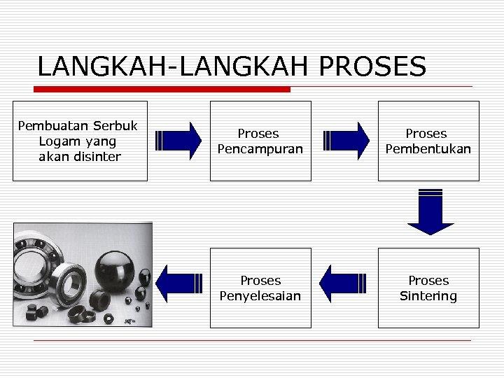 LANGKAH-LANGKAH PROSES Pembuatan Serbuk Logam yang akan disinter Proses Pencampuran Proses Pembentukan Proses Penyelesaian