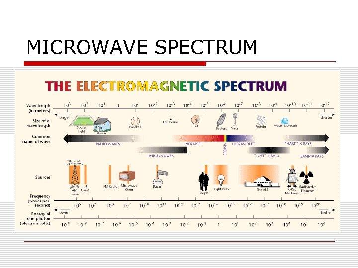 MICROWAVE SPECTRUM