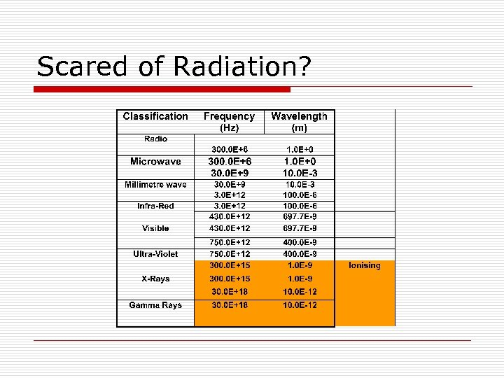 Scared of Radiation?