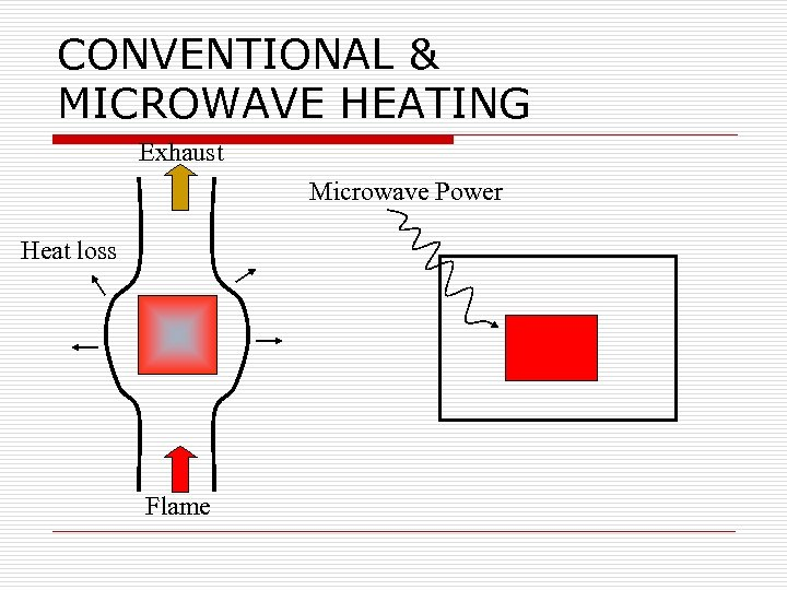 CONVENTIONAL & MICROWAVE HEATING Exhaust Microwave Power Heat loss Flame