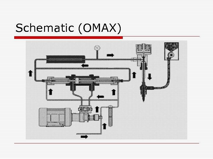 Schematic (OMAX)