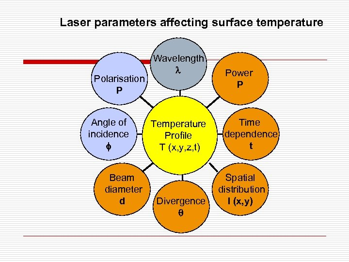 Laser parameters affecting surface temperature Polarisation P Angle of incidence f Beam diameter d