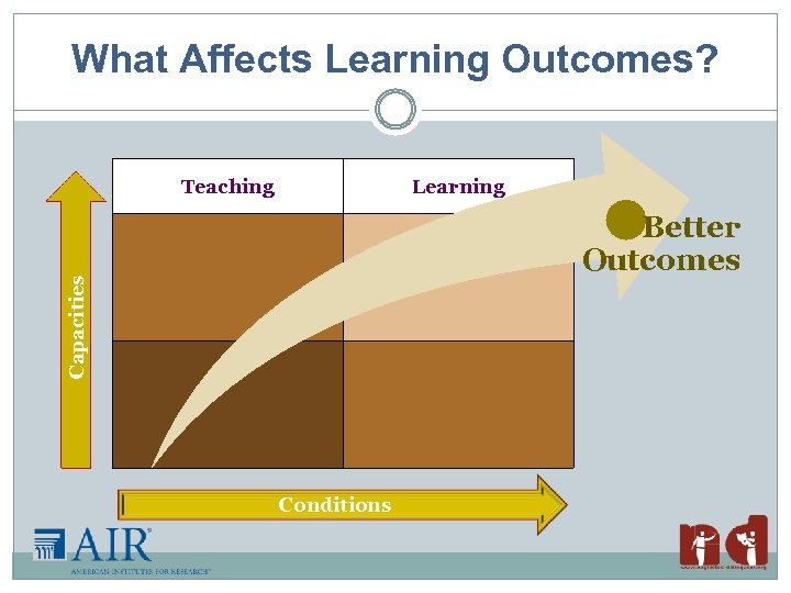 What Affects Learning Outcomes? Teaching Learning Capacities Better Outcomes Conditions