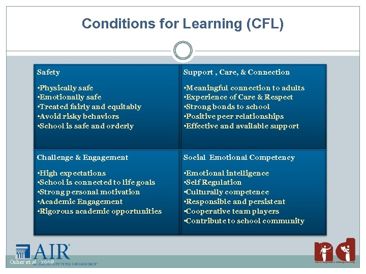 Conditions for Learning (CFL) Safety Support , Care, & Connection • Physically safe •