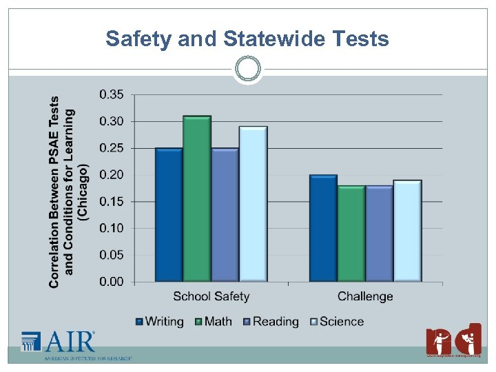 Safety and Statewide Tests