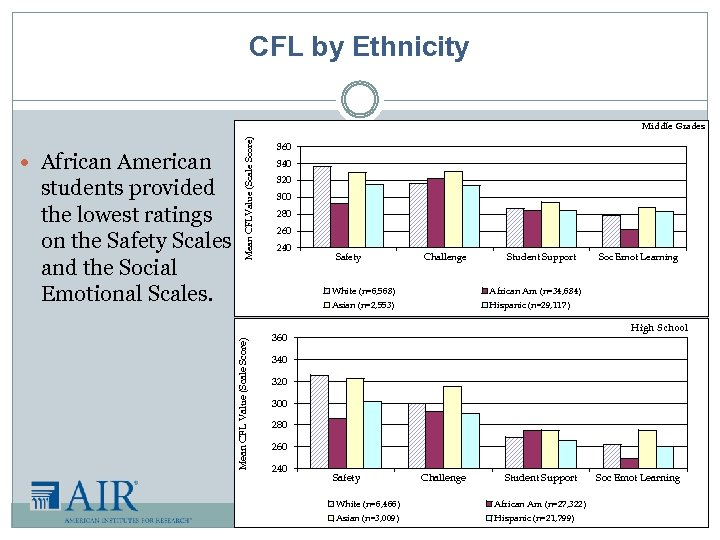 CFL by Ethnicity African American Mean CFL Value (Scale Score) students provided the lowest