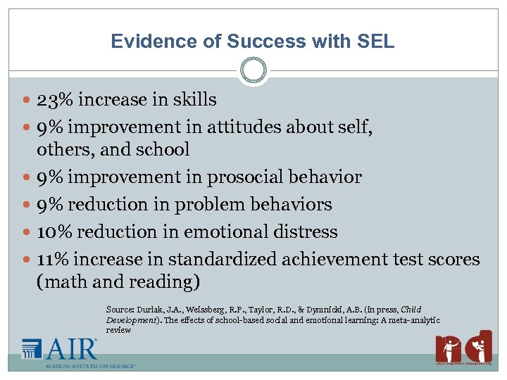 Evidence of Success with SEL 23% increase in skills 9% improvement in attitudes about
