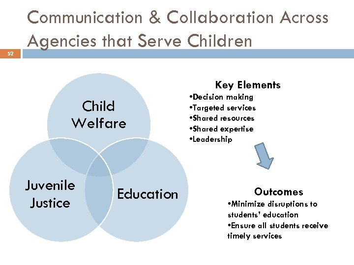 52 Communication & Collaboration Across Agencies that Serve Children Key Elements Child Welfare Juvenile