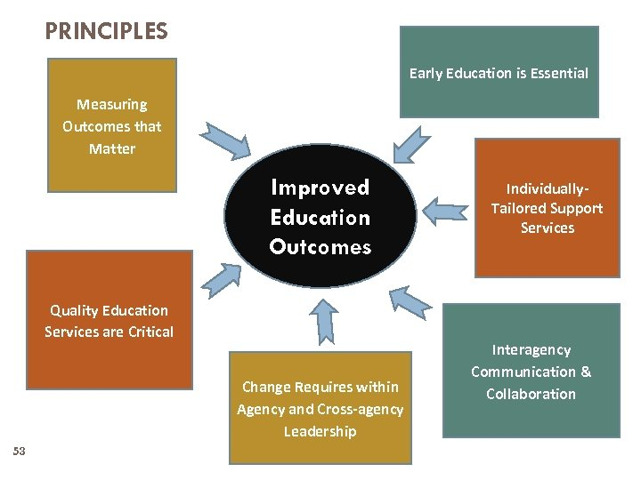 PRINCIPLES Early Education is Essential Measuring Outcomes that Matter Improved Education Outcomes Quality Education