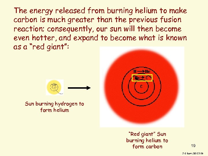 The energy released from burning helium to make carbon is much greater than the