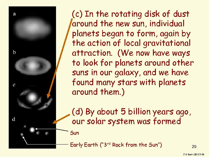 (c) In the rotating disk of dust around the new sun, individual planets began