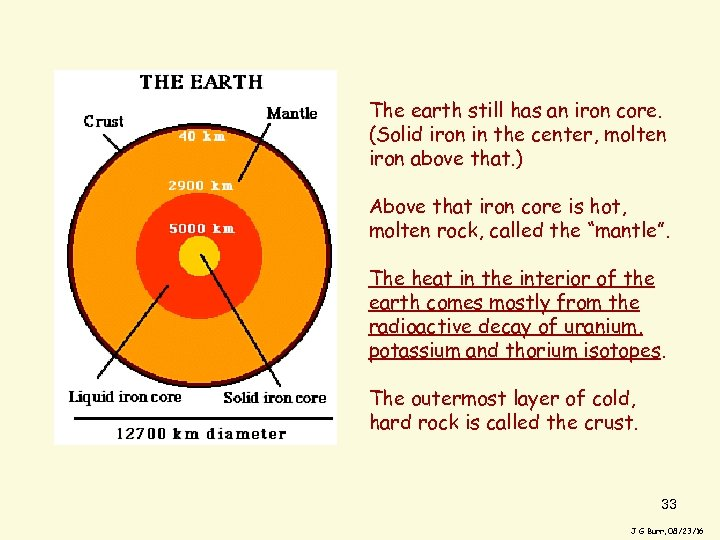The earth still has an iron core. (Solid iron in the center, molten iron