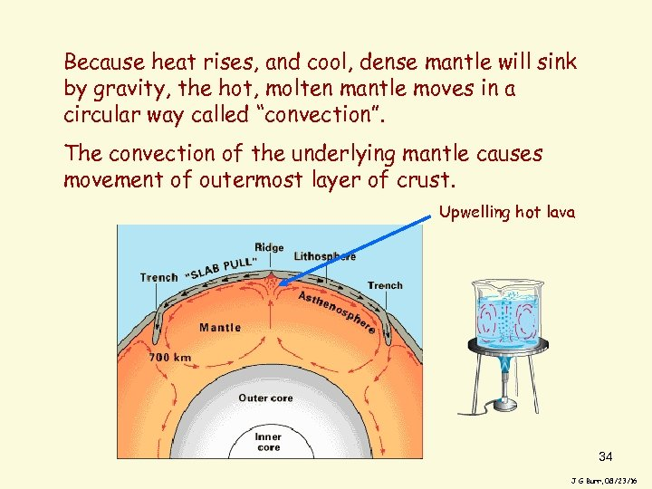 Because heat rises, and cool, dense mantle will sink by gravity, the hot, molten