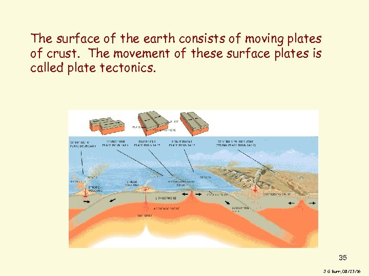 The surface of the earth consists of moving plates of crust. The movement of