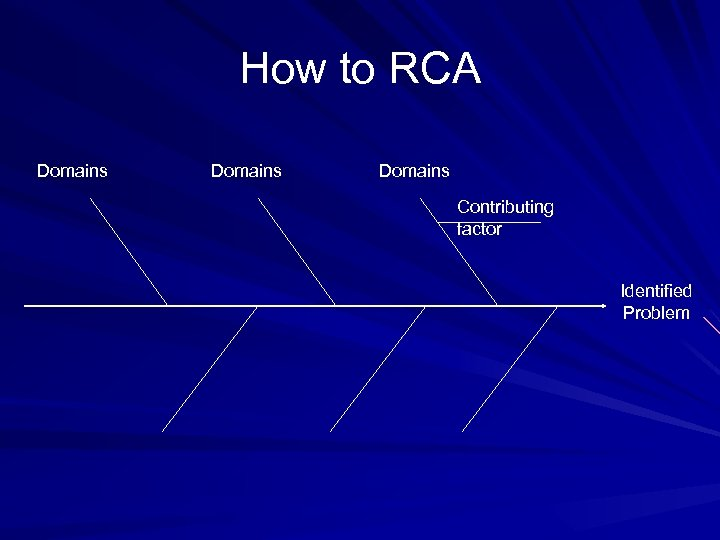 How to RCA Domains Contributing factor Identified Problem