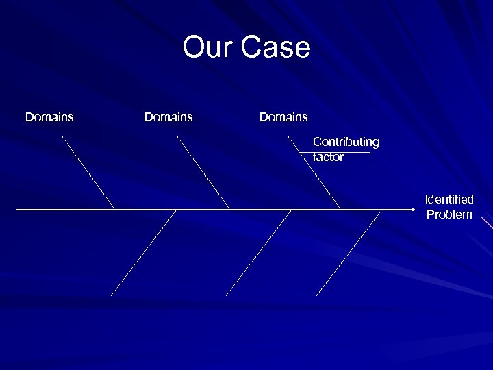 Our Case Domains Contributing factor Identified Problem