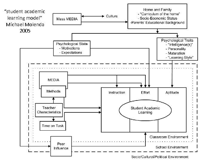 """student academic learning model"" Michael Molenda 2005"