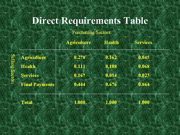 Direct Requirements Table Purchasing Sectors Selling Sectors Agriculture Health Services Agriculture 0. 278 0.