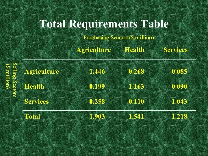 Total Requirements Table Purchasing Sectors ($ million) Agriculture Health Services Selling Sectors ($ million)