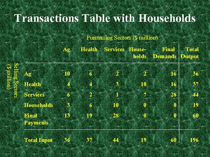 Transactions Table with Households Purchasing Sectors ($ million) Selling Sectors ($ million) Ag Health