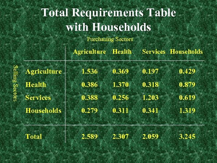 Total Requirements Table with Households Purchasing Sectors Agriculture Health Services Households Selling Sectors Agriculture