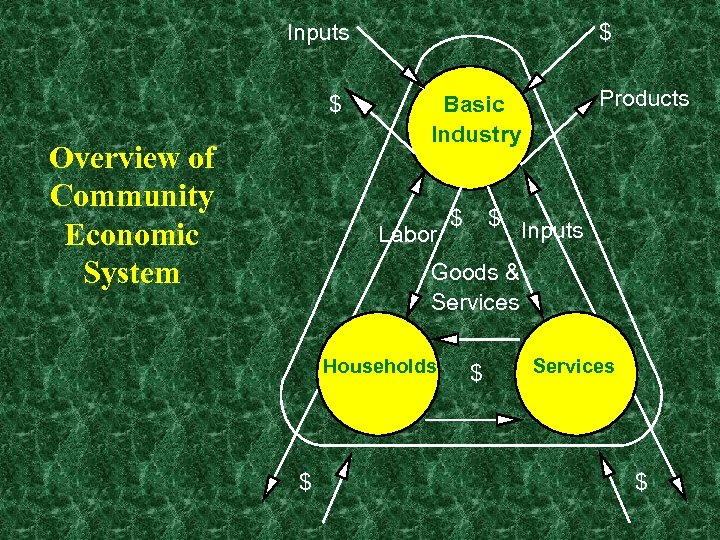 Inputs $ Overview of Community Economic System $ Products Basic Industry Labor $ $