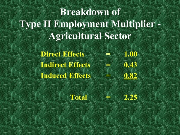 Breakdown of Type II Employment Multiplier Agricultural Sector Direct Effects Induced Effects Total =