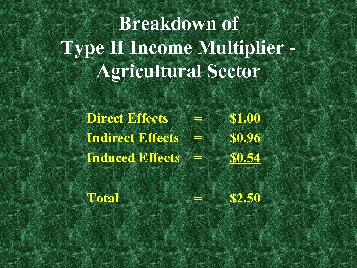 Breakdown of Type II Income Multiplier Agricultural Sector Direct Effects Induced Effects = =