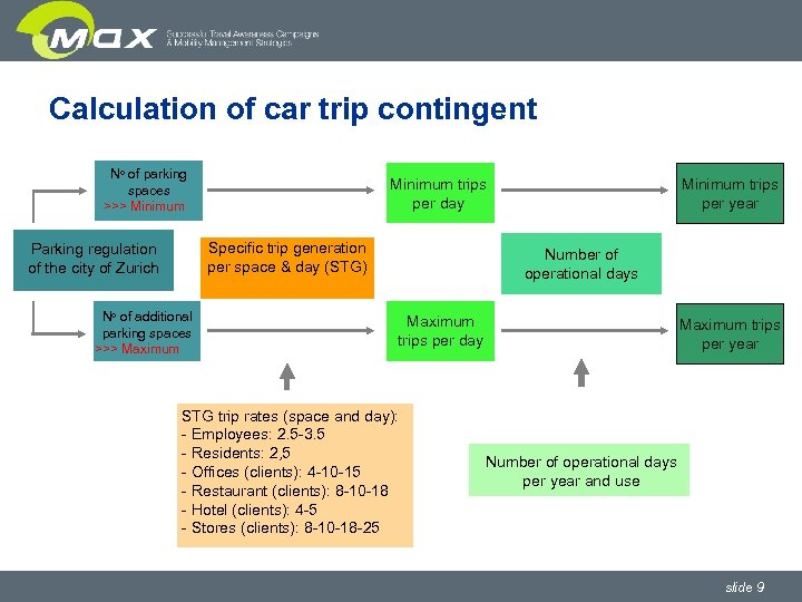 Calculation of car trip contingent No of parking spaces >>> Minimum trips per day