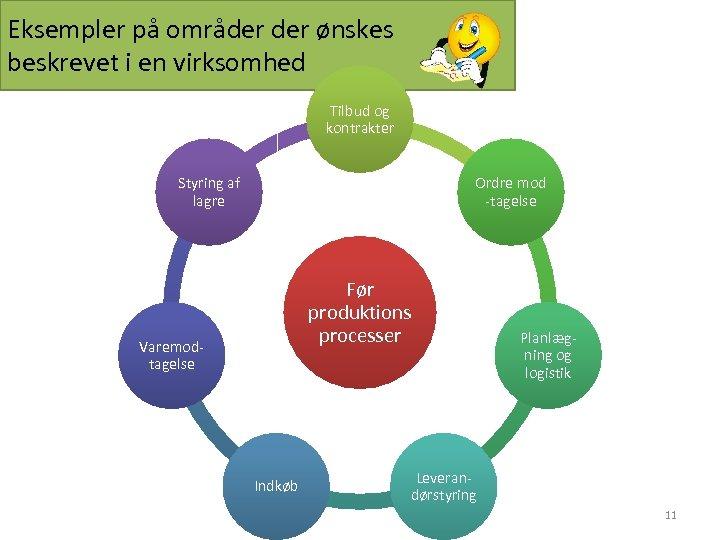 Eksempler på områder ønskes beskrevet i en virksomhed Tilbud og kontrakter Styring af lagre