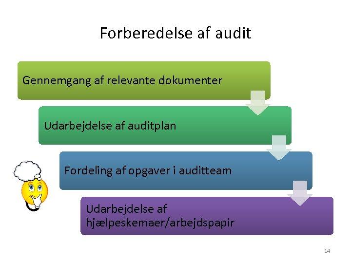Forberedelse af audit Gennemgang af relevante dokumenter Udarbejdelse af auditplan Fordeling af opgaver i