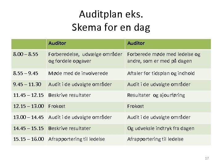 Auditplan eks. Skema for en dag Auditor 8. 00 – 8. 55 Forberedelse, udvælge