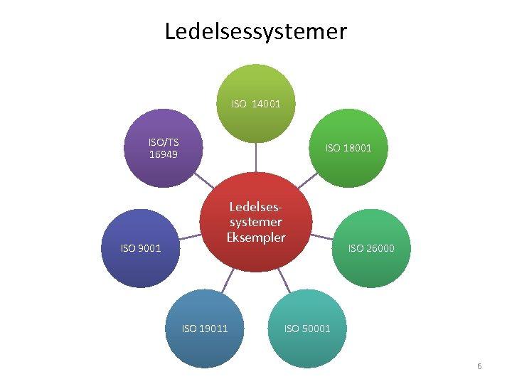 Ledelsessystemer ISO 14001 ISO/TS 16949 ISO 9001 ISO 18001 Ledelses‐ systemer Eksempler ISO 19011
