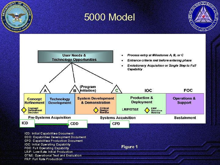 5000 Model ICD CDD ICD: Initial Capabilities Document CDD: Capabilities Development Document CPD: Capabilities